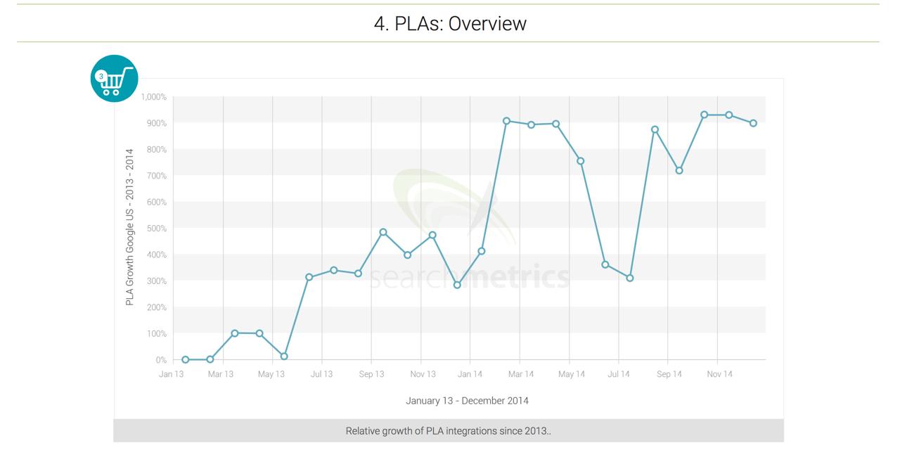 Searchmetrics.com: study about Shopping Ads (PLAs) and…