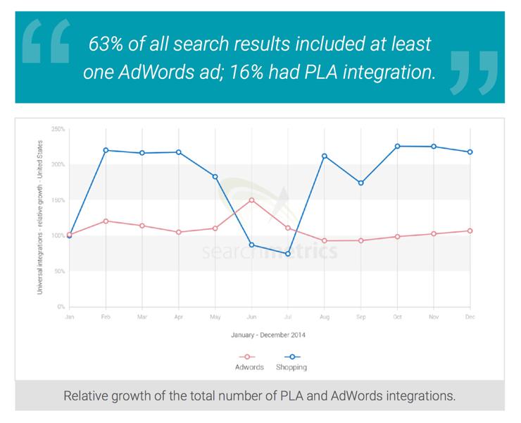 Comparison of PLAs and AdWords (source: searchmetrics.com)