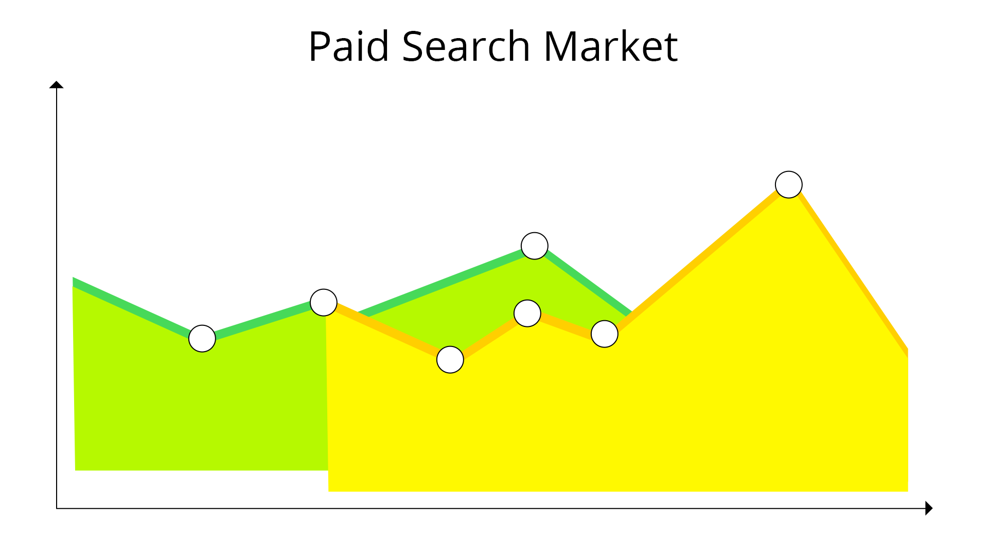 Google Shopping Ads (PLAs) Growing Rapidly