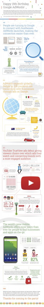 Google AdWords History