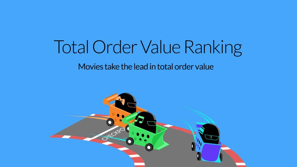 Google Shopping Black Friday Race - total order value