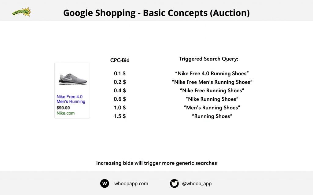 google shopping cpc bids