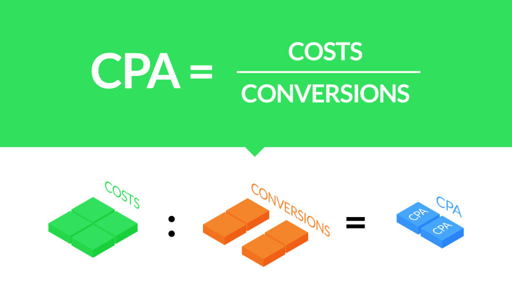 CPA = costs / conversion