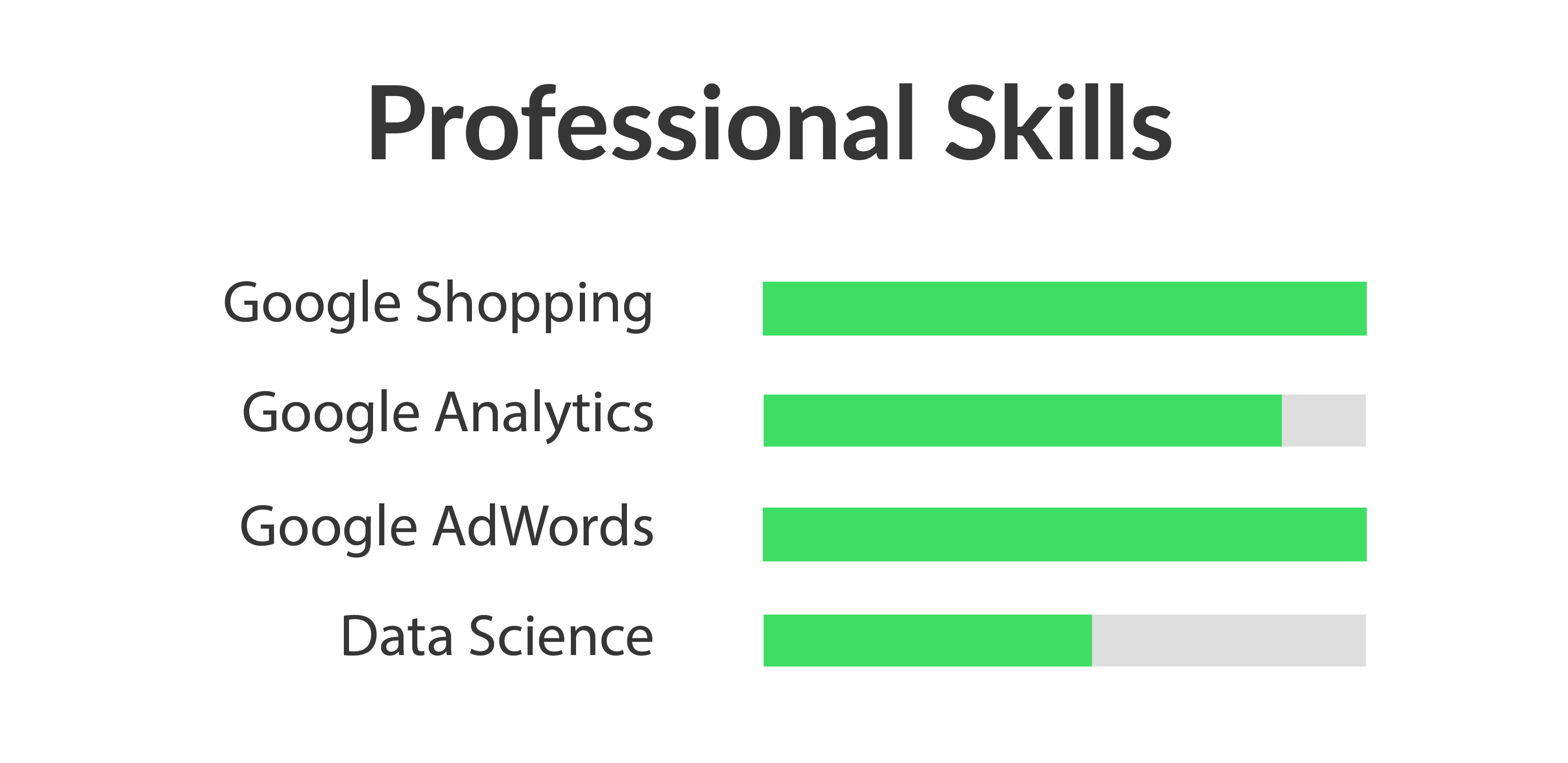 professional abilities So what skills are recruiters and hiring managers looking for  to identify the  gaps in your professional skills and then seeking out.