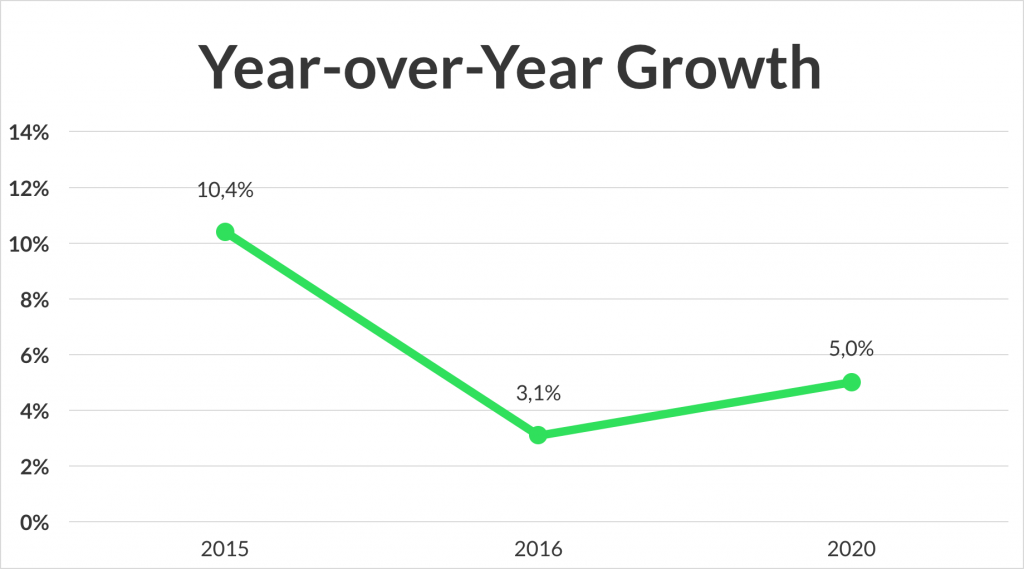 year-over-year-growth