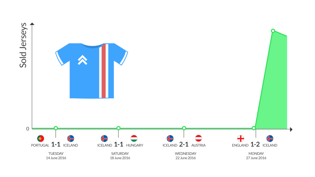 A peak of sold iceland jerseys