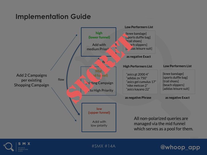 google-shopping-structure-implementation