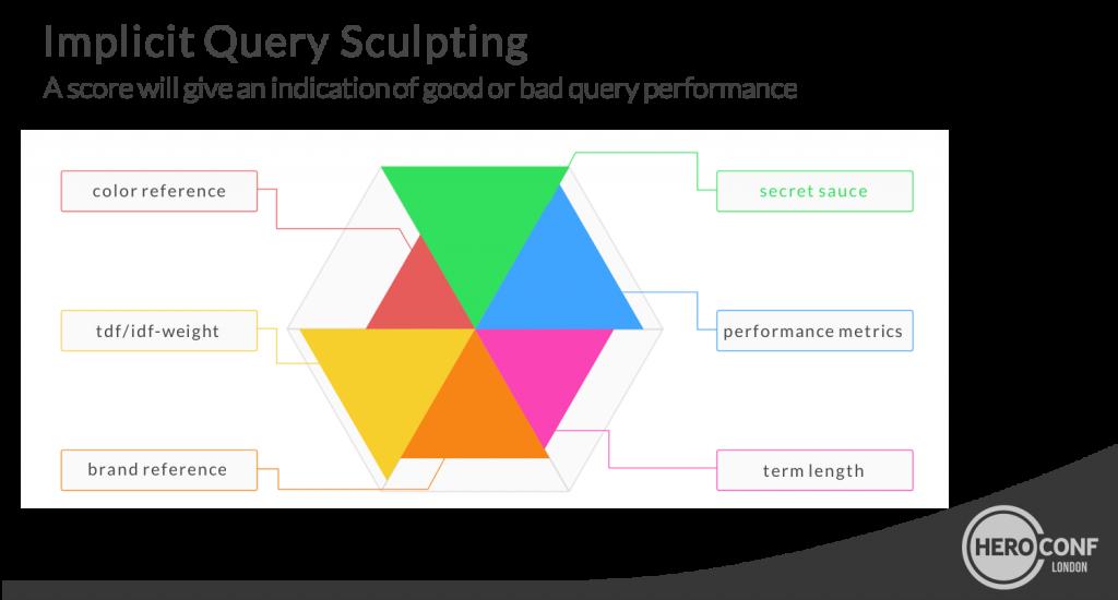 query-sculpting
