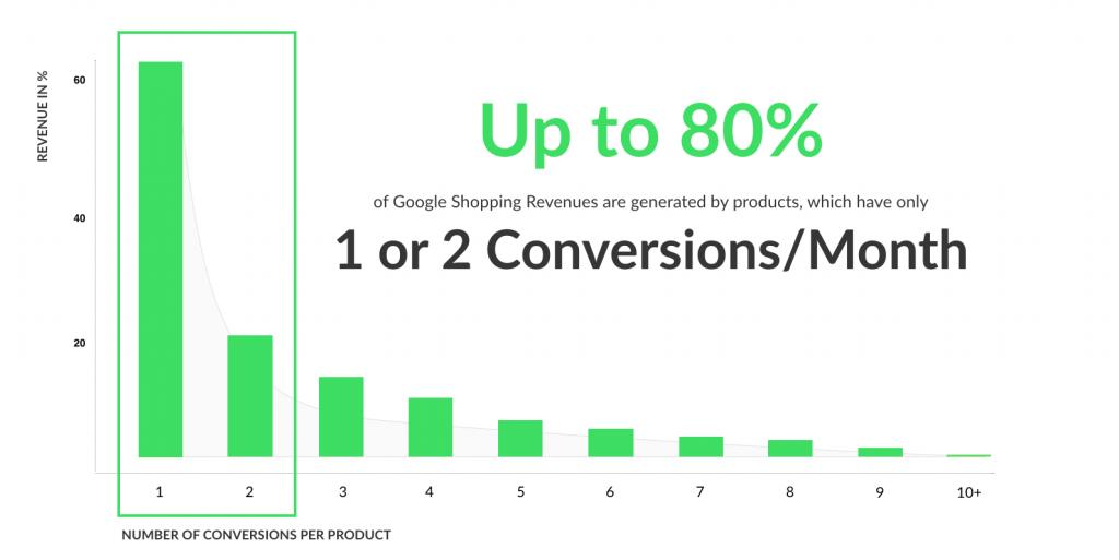 Long Tail Google Shopping