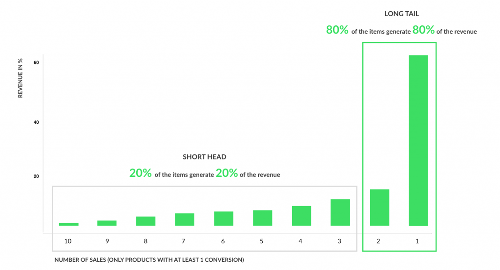 Google Shopping & the Long Tail: A Google Ads Script to