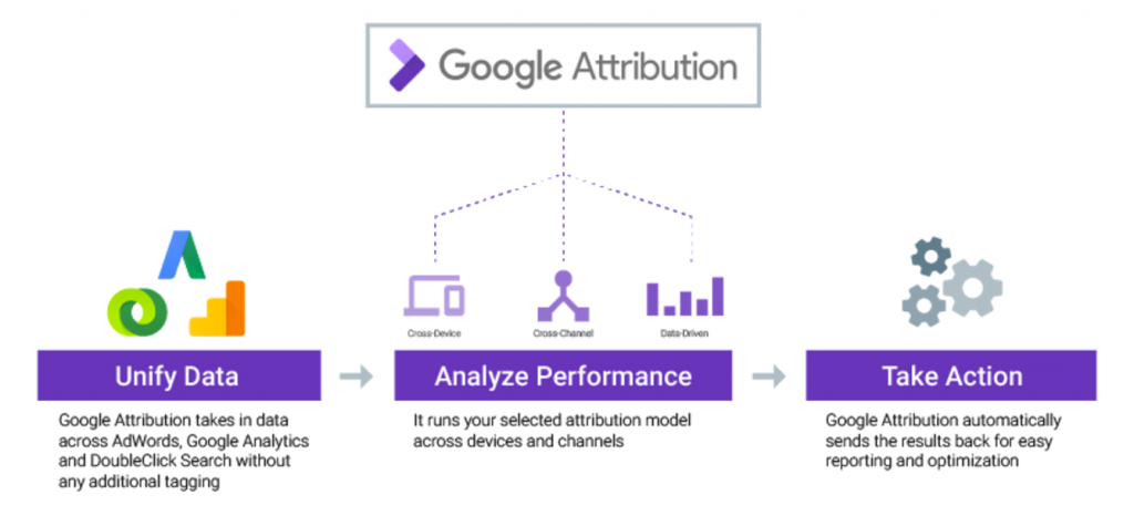 Attribution Diagram - WhoopApp.com