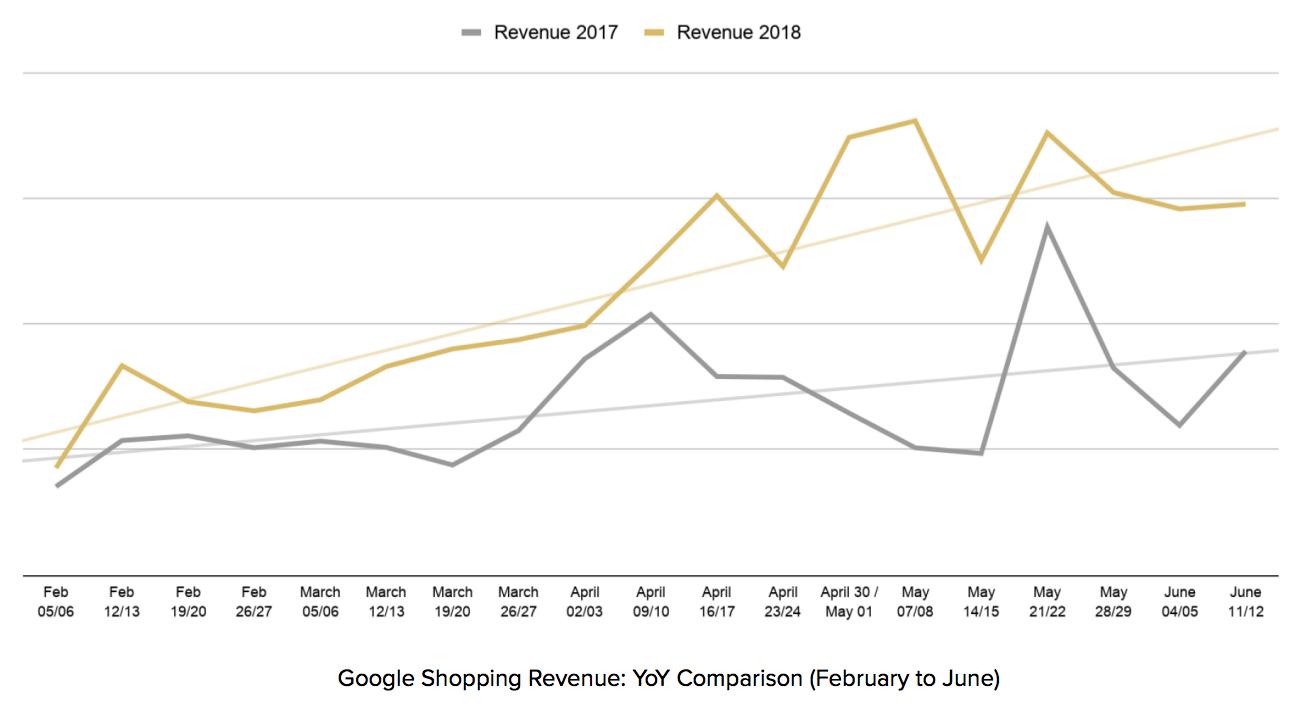 shopping-innovation-robert-dyas-graph