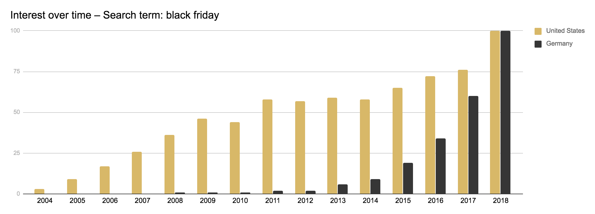 Wardow-Black-Friday_Google-Trends-Data