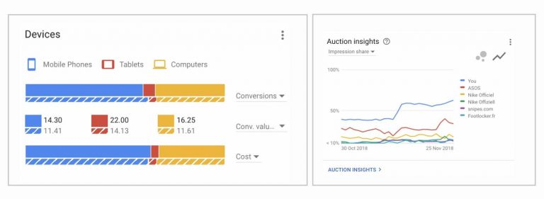 orbiter-google-ads-device-auction-insights