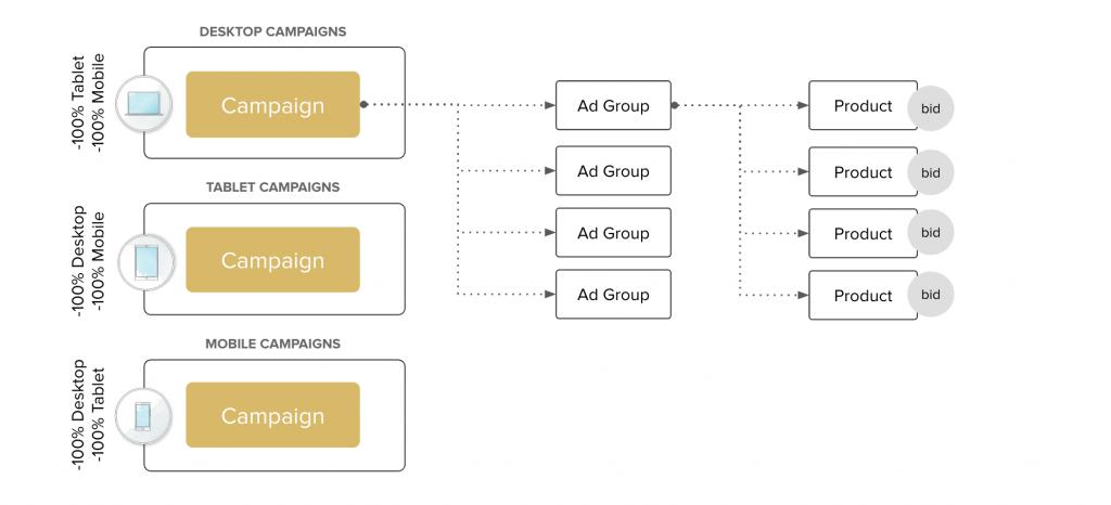 rogl-value-search-terms-device-split