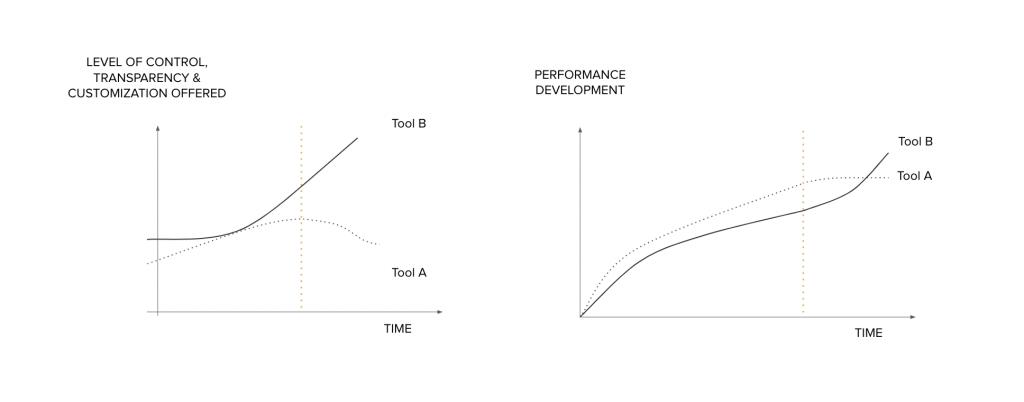 rogl-value-search-terms-key-takeaways