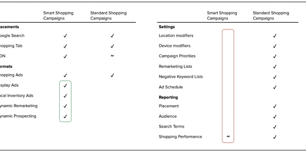 A deeper look at Smart Shopping campaigns
