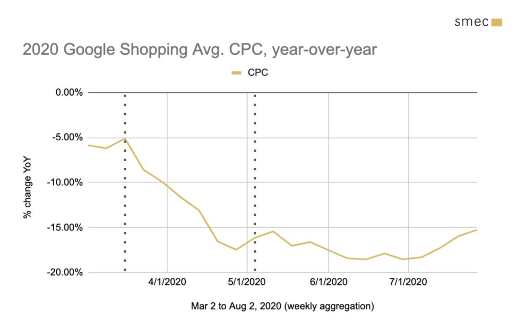 2020 google shopping cpc