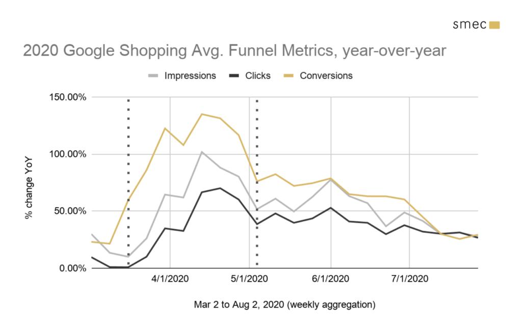 2020  Avg. Funnel Metrics YoY
