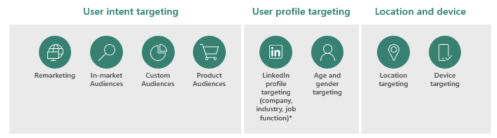 Microsoft Audience Network: Targeting options for advertisers