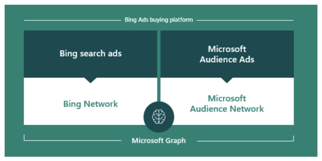 Microsoft Audience Network: Microsoft Graph