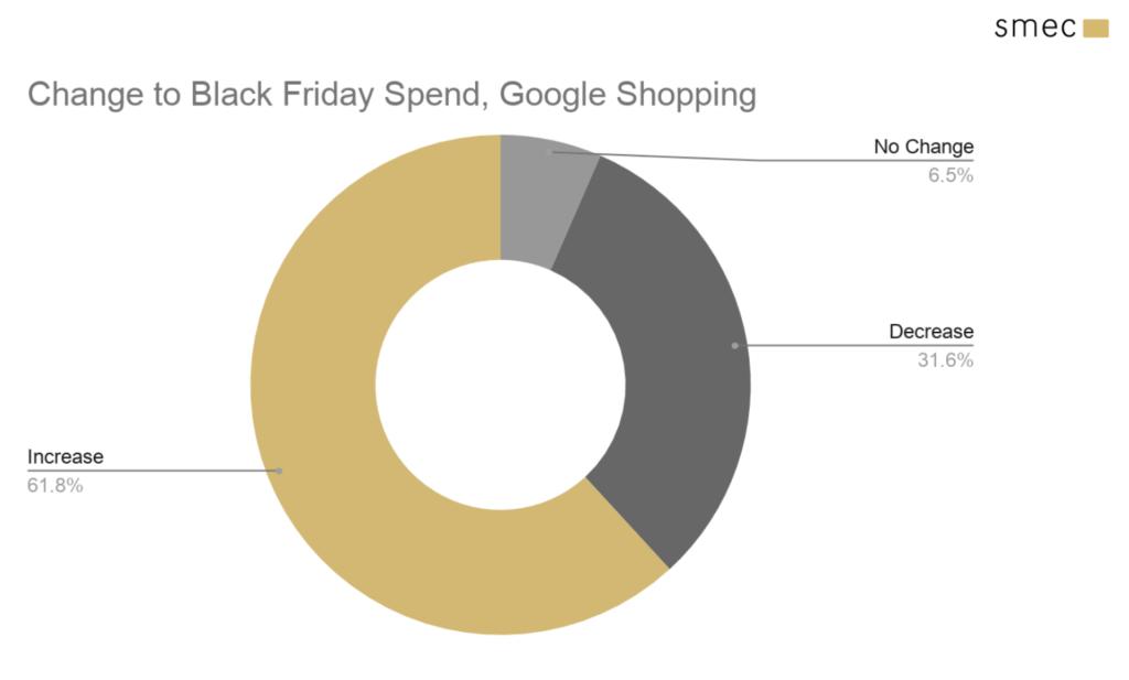 Black Friday spend Google Shopping