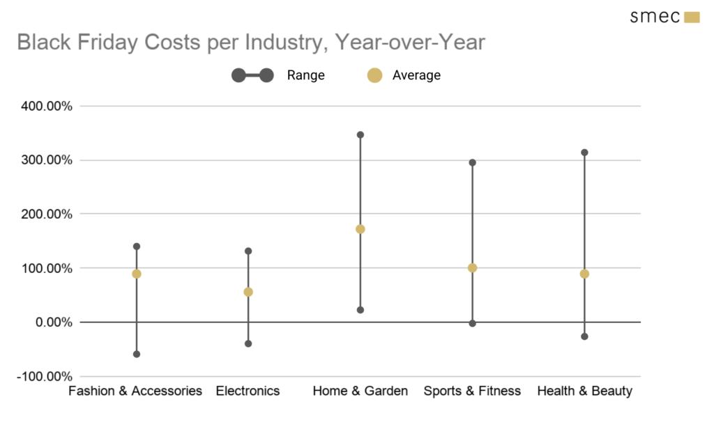 cost per industry