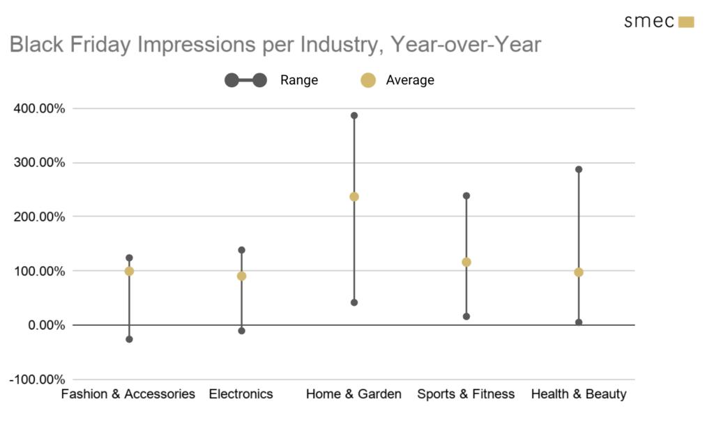Impressions per industry