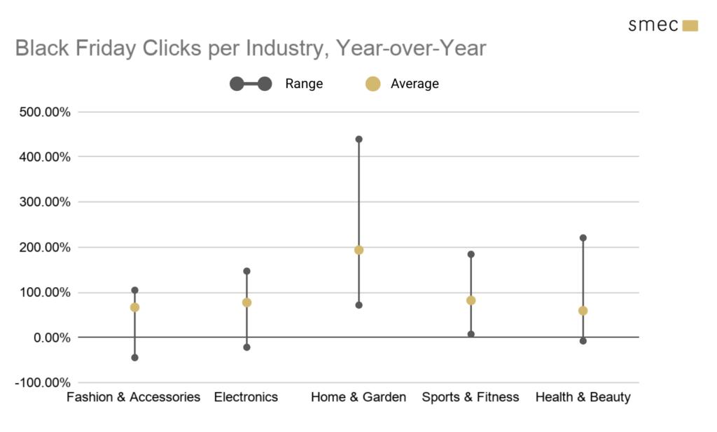 Black Friday clicks per industry
