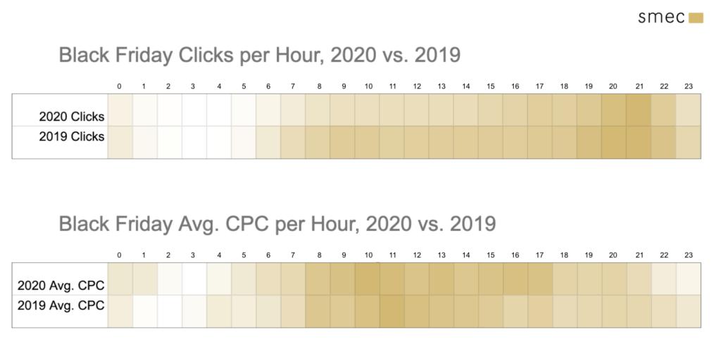 Black Friday clicks per hour 2020 vs 2019