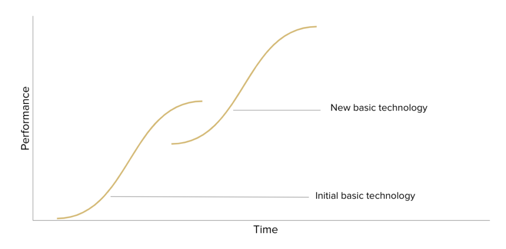 Reinventing innovation applying the s-curve model