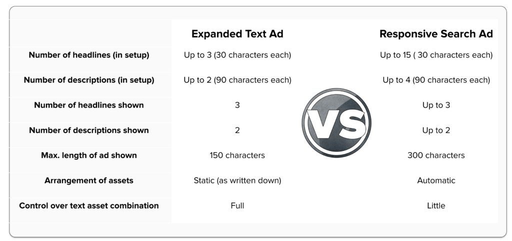 Responsive search ads vs. expanded text ads: Overview of differences