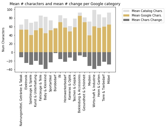 Google Shopping title optimisation: Example category-level analysis for one client.